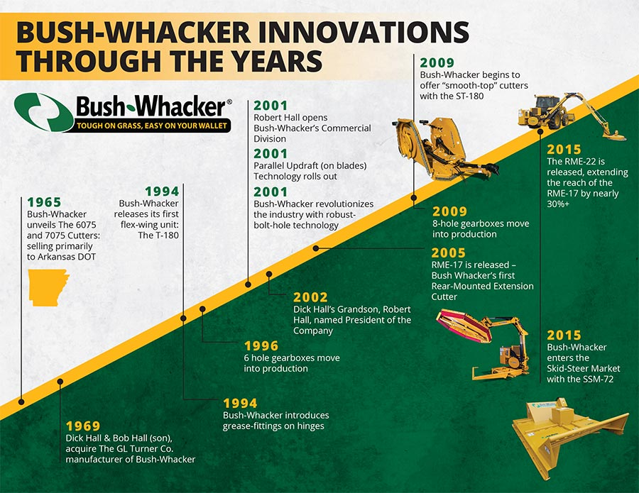 Bush-Whaker Timeline- Innovation trough the years